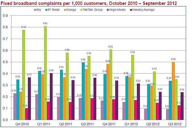 Rough seas: Orange has topped the quarterly Ofcom report for broadband complaints