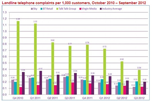 It's good to talk: TalkTalk has topped the Ofcom research for the most complained about phone provider in the third quarter of 2012.
