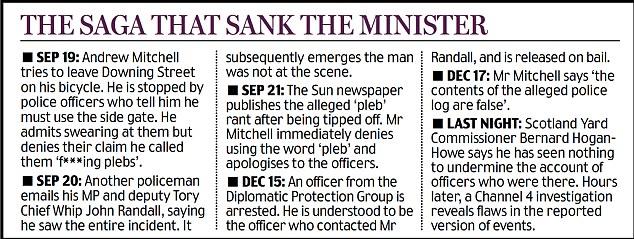 The saga that sank the minister