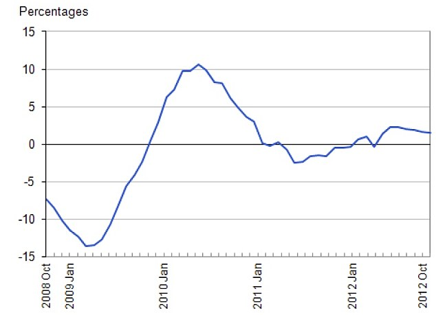 Graph showing the rate at which house prices in the UK have changed over the past four years (Source: ONS)