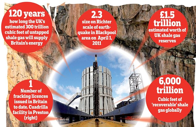 Shale gas: Could cut our dependence on Russian and Saudi oil, and help to keep energy bills lower in the UK