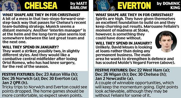 Chelsea, Everton