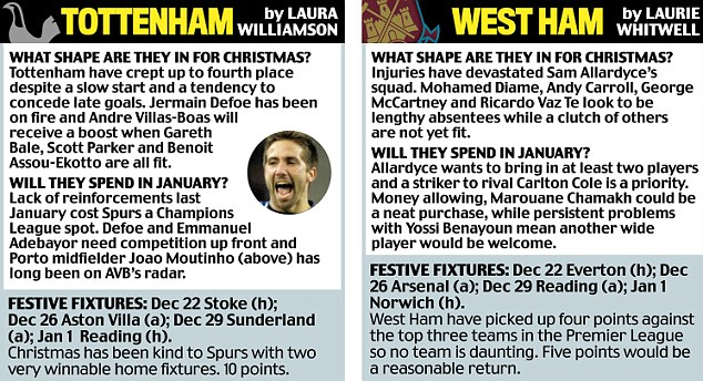 Spurs, West Ham