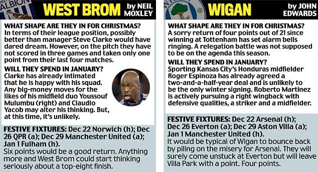 West Brom, Wigan