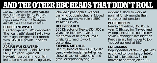 The other BBC heads that didnt roll