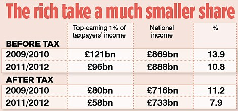 The rich take a much smaller share