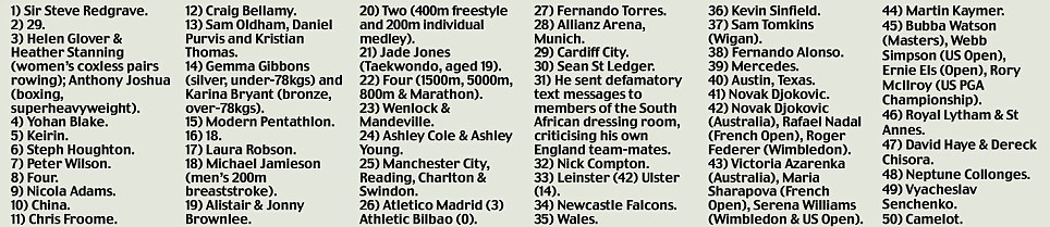 2012 sports quiz of the year, answers