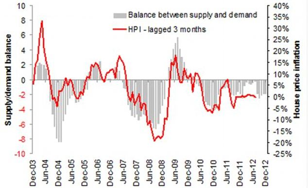 Horse and cart: Supply and demand balance leads price changes by three months