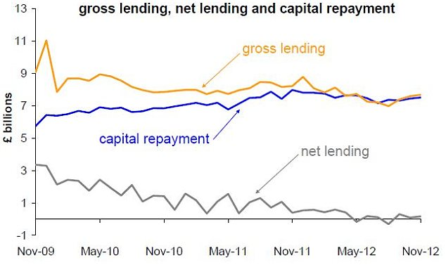 Mortgage repayments are now keeping pace with borrowing.