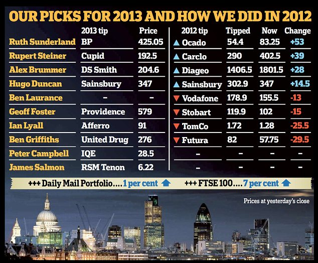 The Mail's city reporters reveal their market tips for the coming year