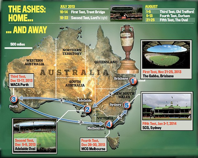 The Ashes home and away