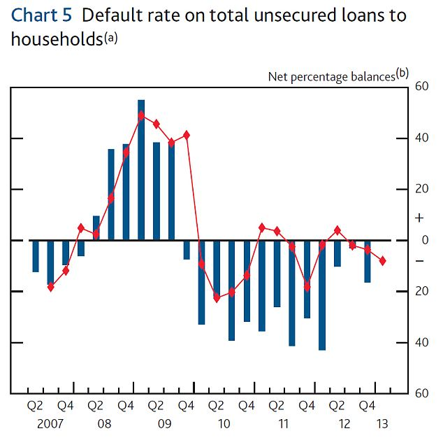 default rate on unsecured loans