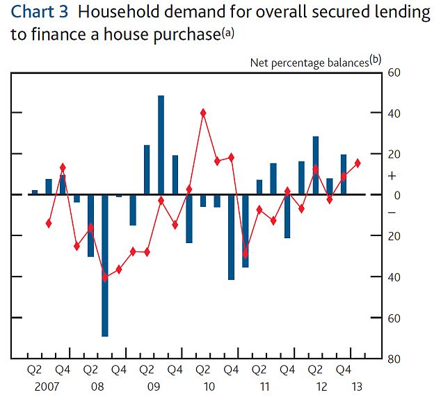 demand for secured lending