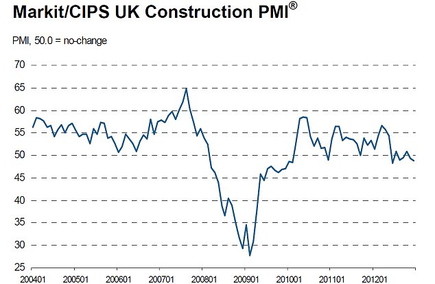 Misery: The 'sharp and accelerated' downturn in housing activity was the strongest since a snow-related drop in December 2010