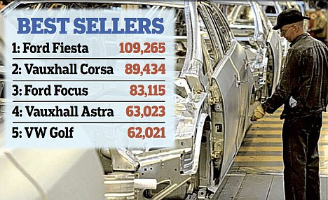 Best sellers: Ford Fiesta was the car with the biggest number of sales last year, according to the industry figures