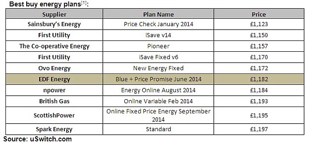 Best buy energy plans: The top fixed and variable gas and electricity duel fuel tariffs on the market