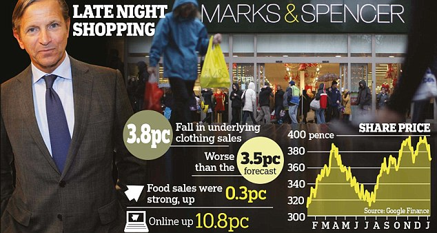 'Unsatisfactory': But the M&S chief insisted the overhaul of his clothing team would soon pay off
