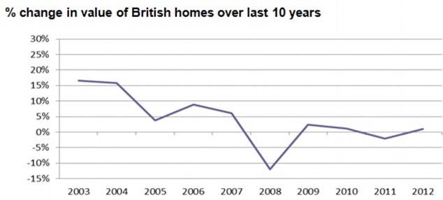 Recovering: The percentage change in value of British homes over the decade