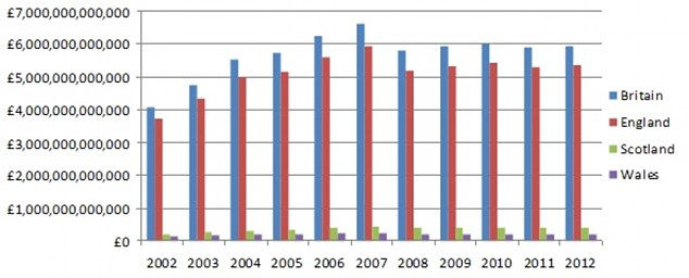 Level: Total value of all British homes over the last 10 years - and it has remained broadly level since 2008