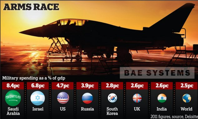 BAE Systems: Arms race