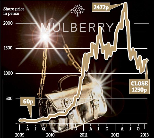 Mulberry share price