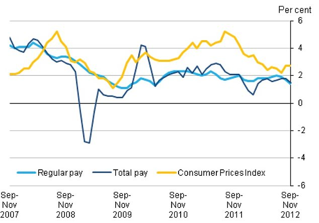 Whole economy average earnings and consumer prices annual growth rates