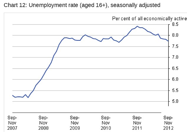 The unemployment rate fell slightly at the end of 2012 (Source: ONS)