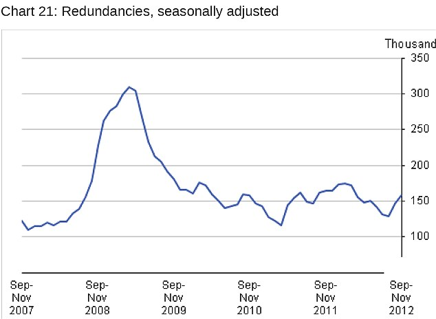 The redundancy rate increased slightly at the end of 2012 (Source: ONS)
