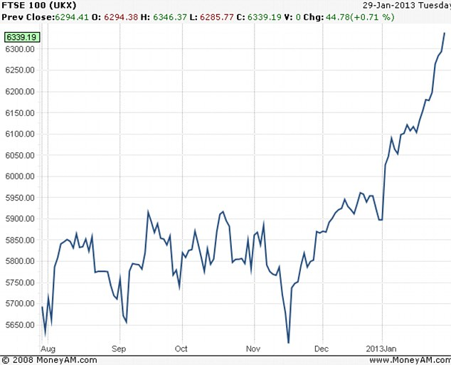 Soaring stocks: FTSE 100 was treading water in the second half of last year, but it has rallied hard since December