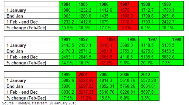 Market watch: Years since 1984 in which the market has risen during January. Green signifies further gains during February-December. Red signifies a fall in the 11 months following a positive January. (Source: Fidelity Worldwide Investment)