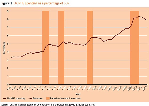 NHS spending has risen through the decades since the 1960s (graph from The King's Fund)