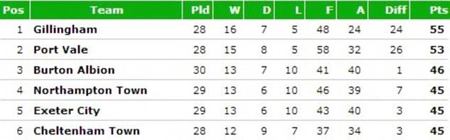 League One - top six