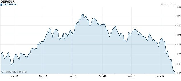The pound is now 13 euro cents below its 2012 peak above ¿1.28