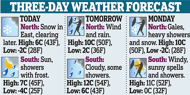 Three day weather  forecast.jpg
