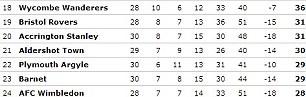 League Two: bottom seven