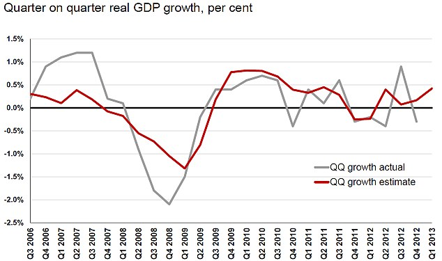 Graph showing GDP growth since 2006 (Source: ICAEW)