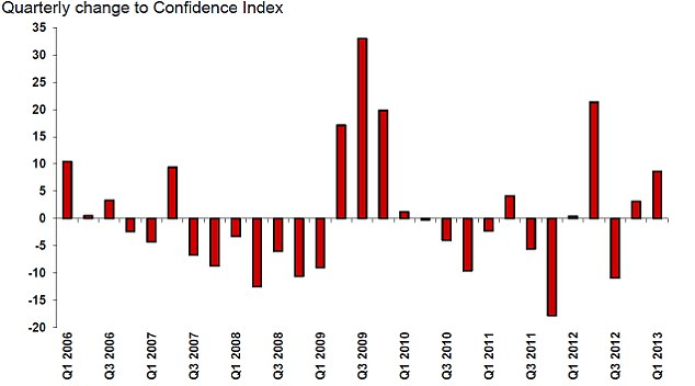 Graph showing how business confidence has changed since 2006 (Source: ICAEW)