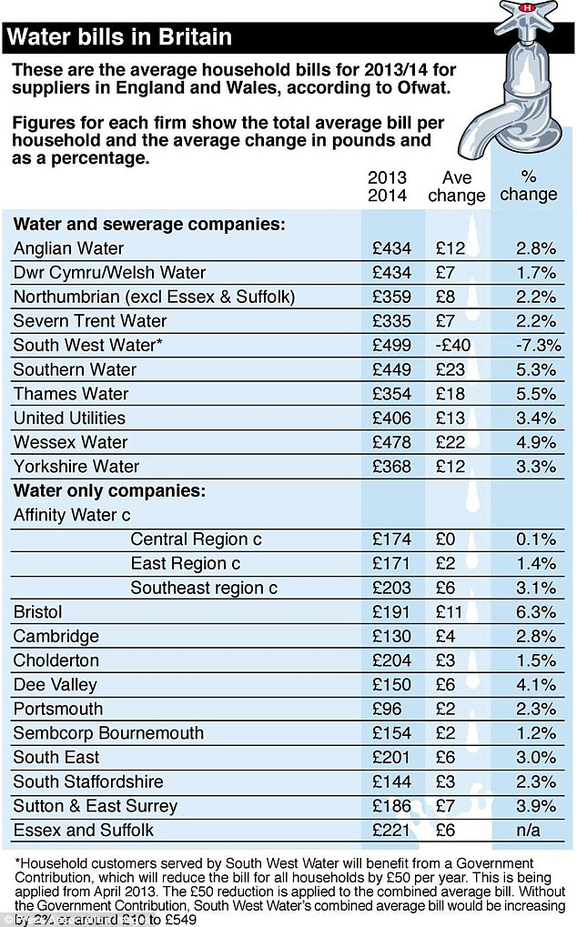 Water bills in Britain: Average price has gone up by 3.5 per cent adding £13 to bills from the 12 months from April.