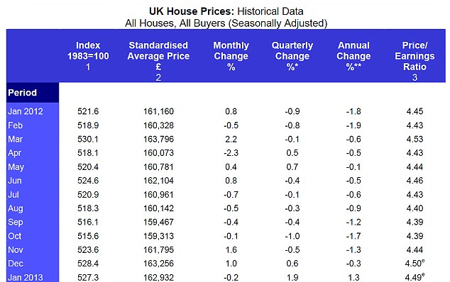 Price watch: Underlying trend is stronger despite small dip in January (Source: Halifax house price index)