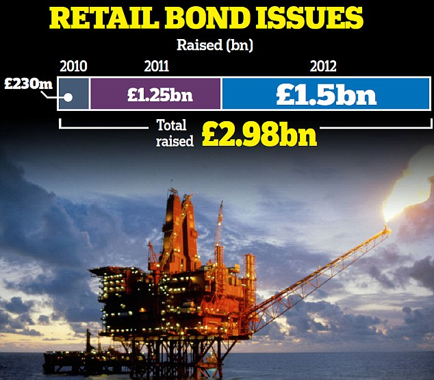 Slick returns: North Sea oil explorer Enquest's retail bond pays 5.5 per cent