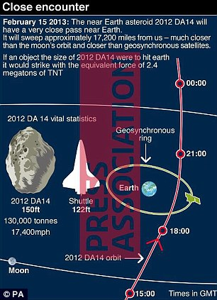 Too close to home: Picture shows the predicted orbit of asteroid 2012 DA 14