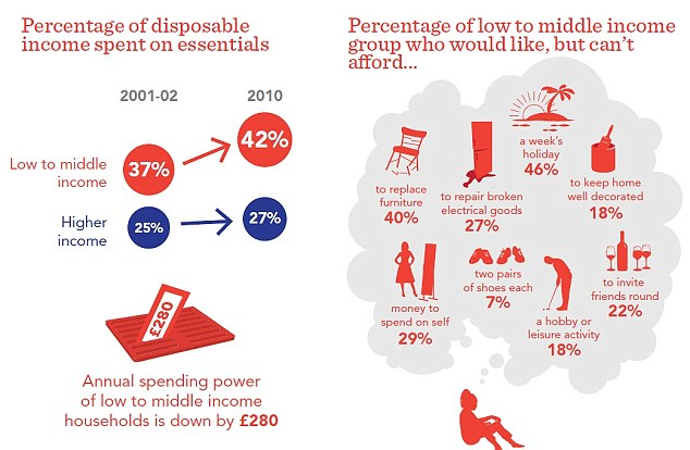 Disposable incomes have shrank for those with low to middle incomes, leaving families with less to spend on non-essentials (Source: Resolution Foundation)