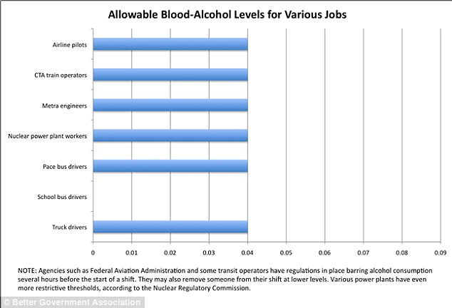 Comparison: This graph showing various other jobs' alcohol-tolerance levels including airline pilots and truck drivers shows levels up to .04 but not higher