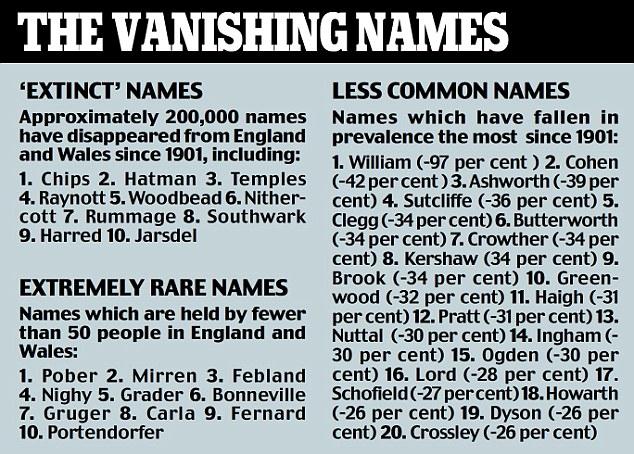 the vanishing names
