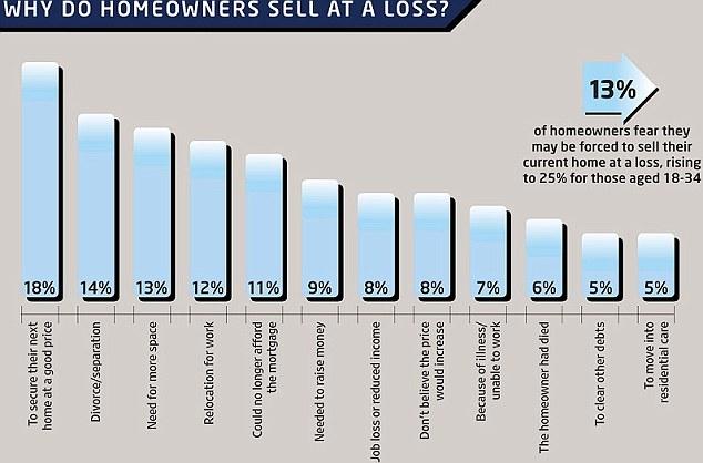 Why homeowners sell at a loss