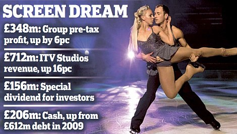Screen dream: ITV posted a 6 per cent rise in pre-tax earnings to £348million