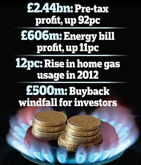 Hot and bothered: British Gas owner Centrica angered MPs and customers after announcing £2.44billion in profits
