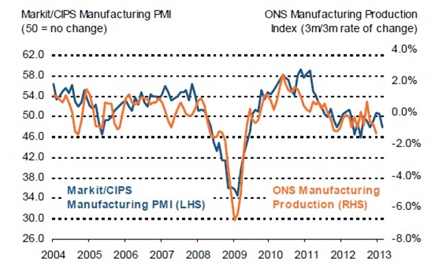 The Markit/CIPS Manufacturing PMI contracted to 47.9 in February, new figures reveal