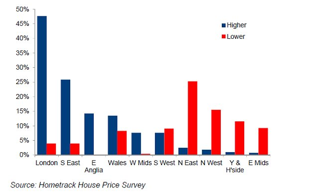 The graph shows the percentage of agents in a region registering higher and lower prices over February 2013.