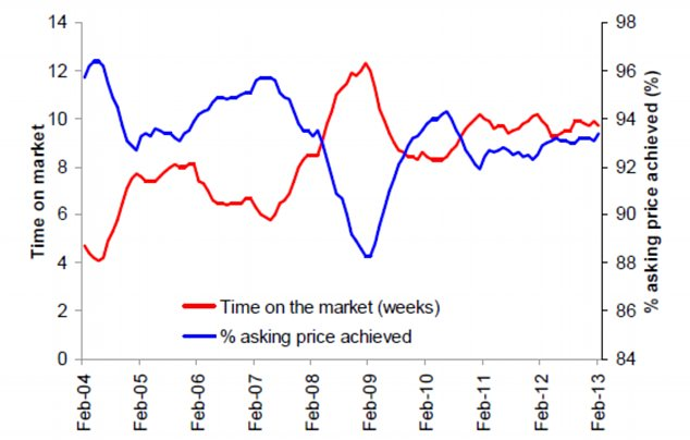 The graph shows how long sellers are having to wait and how much of the asking price the can get.